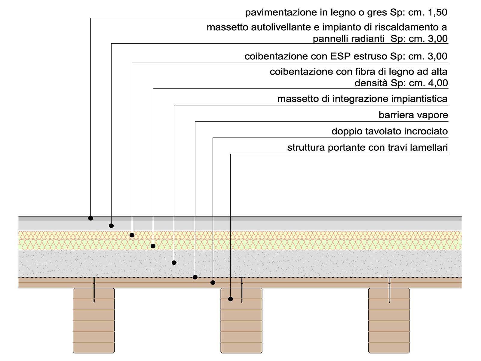 Strutture Case Ecobuildings Copertura In Legno Legno Architettura Legno