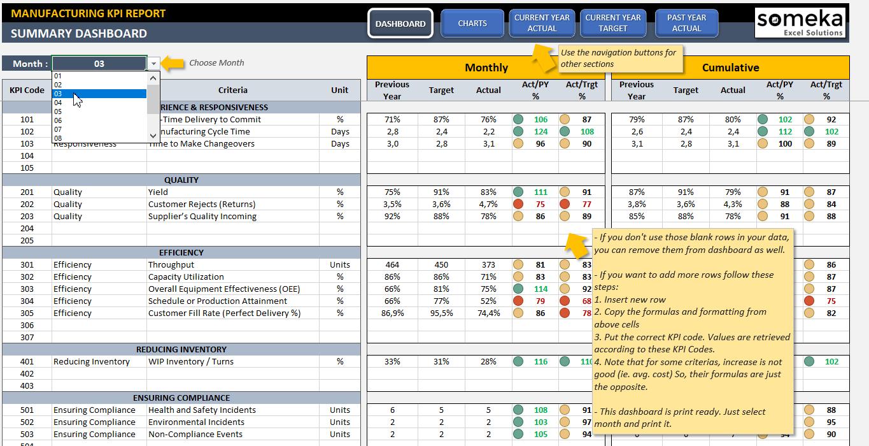Manufacturing KPI Dashboard Kpi dashboard, Kpi dashboard