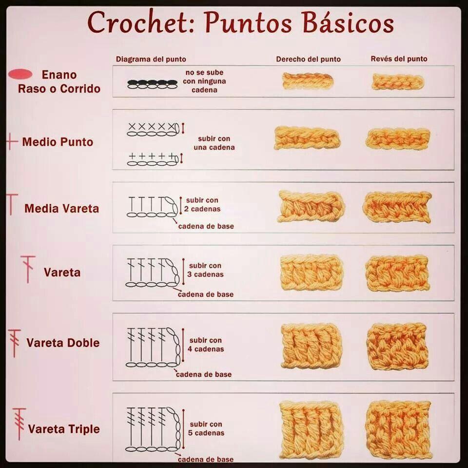 Puntos crochet crochet pinterest pont es pontos - Puntos crochet trapillo ...