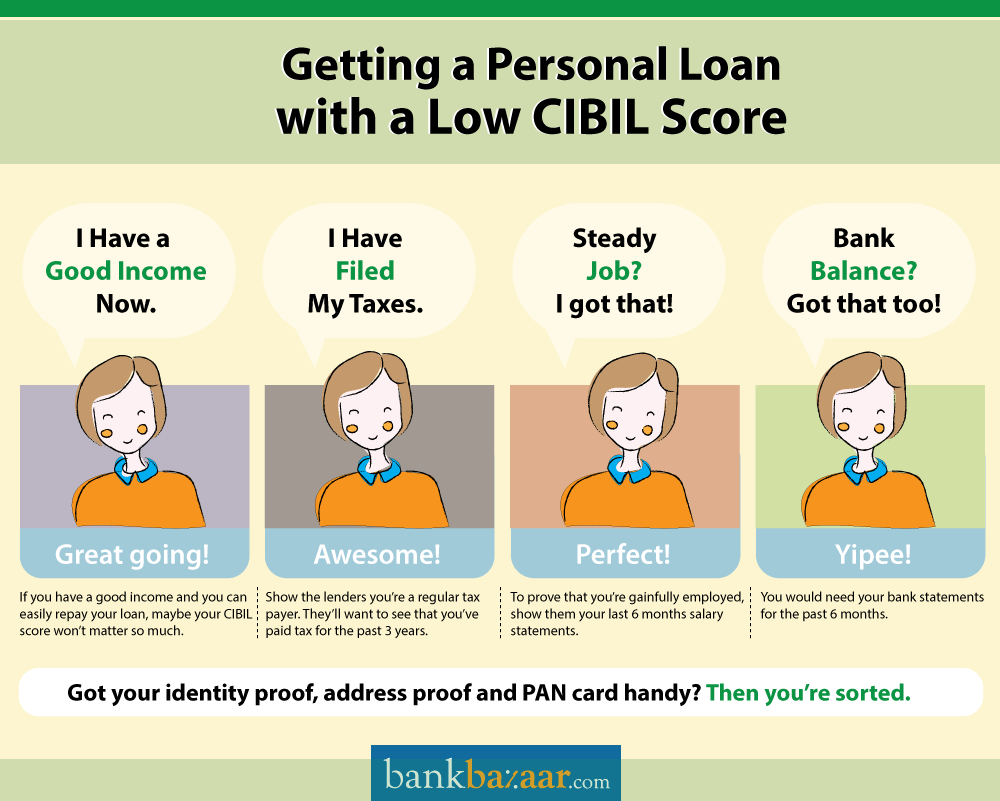 All You Need To Know About The Cibil Score For Personal Loan Https Www Bankbazaar Com Cibil Cibil Score Loans For Poor Credit Personal Loans Instant Loans