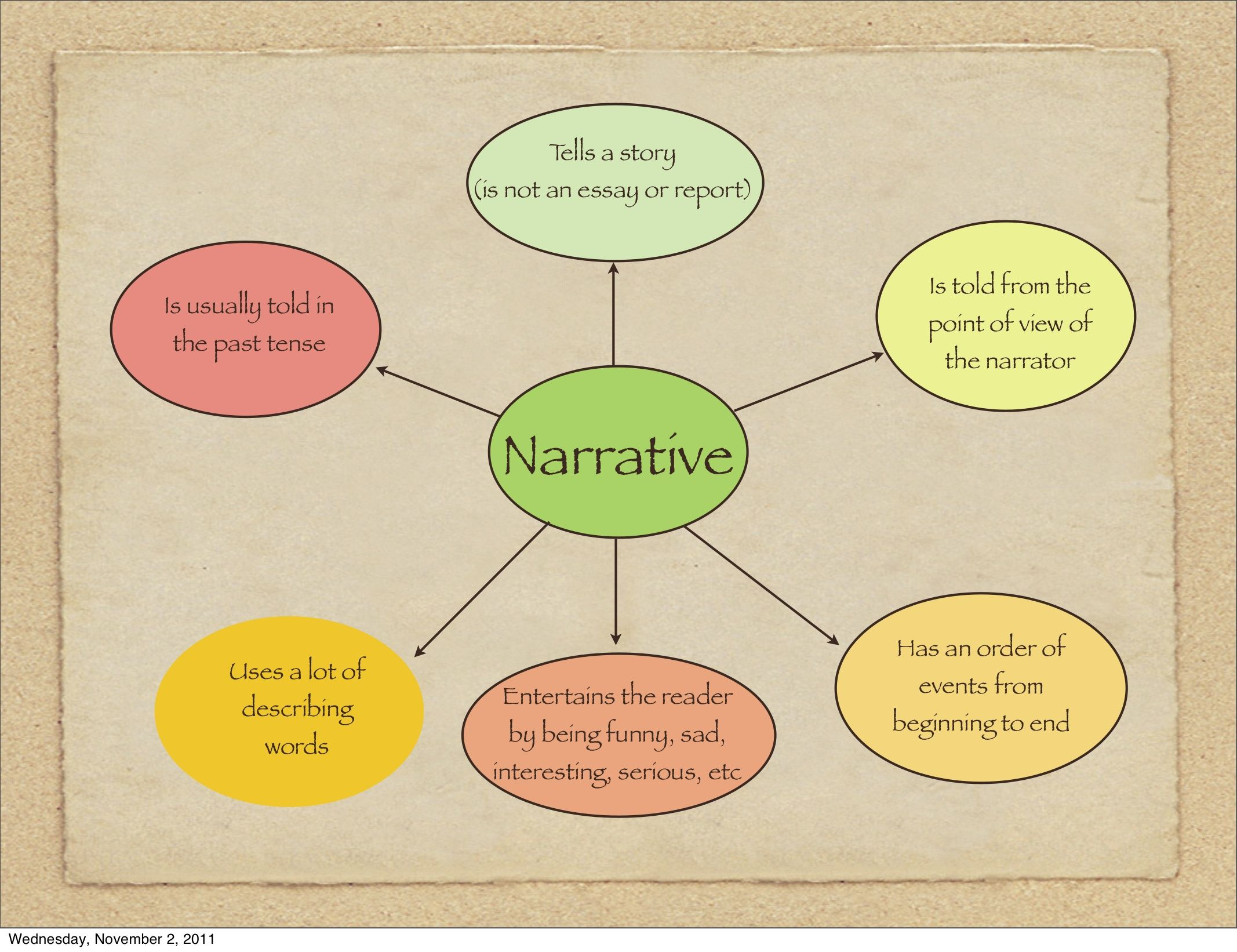Teaching narration essays