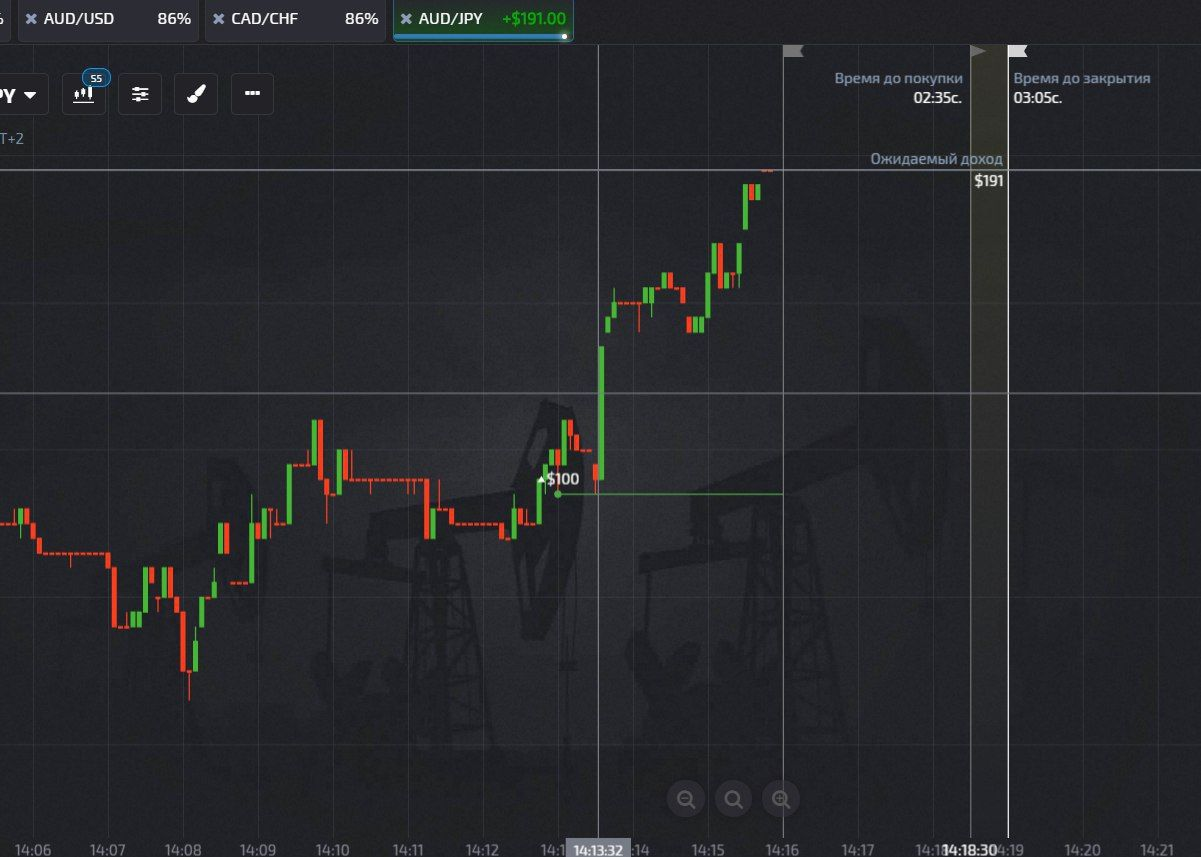 Binary Option And Forex Trading In One Place
