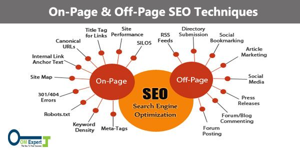 1332a46be35 On-Page SEO- On-page SEO technique is one of the most necessary techniques  and factor which every webmaster forgets and don t bother about. It leads rank  of ...