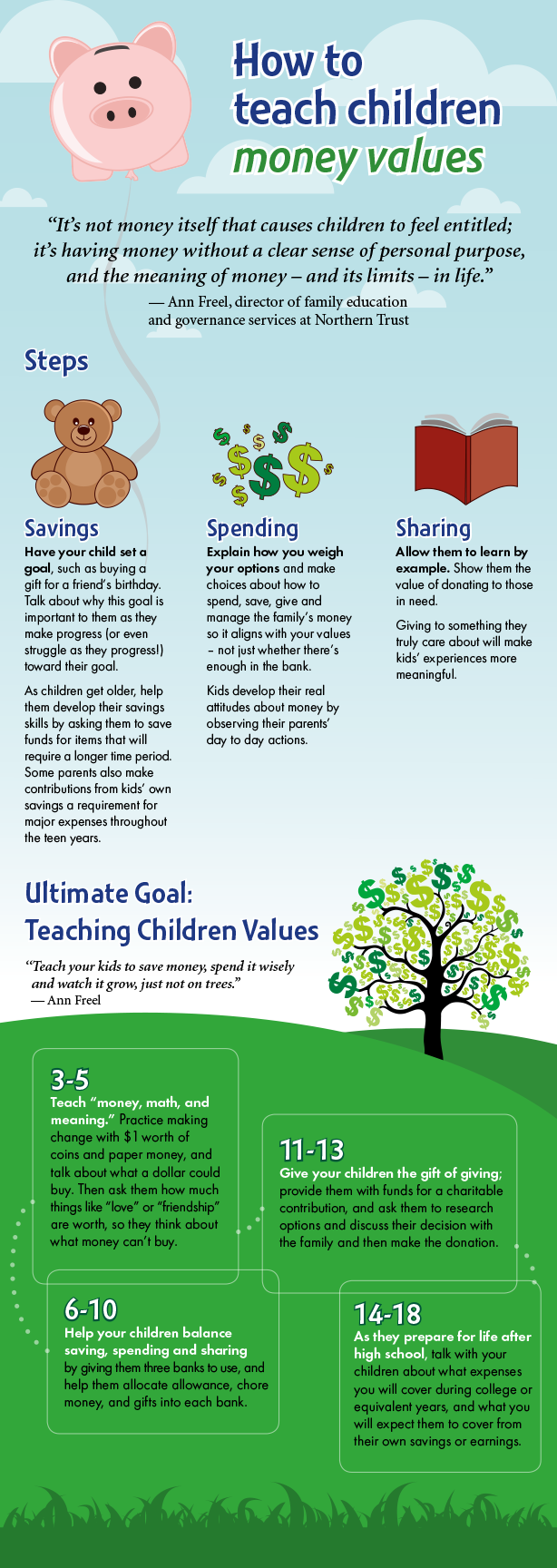 How To Teach Your Children Money Values Teaching Kids Money Parenting Kids