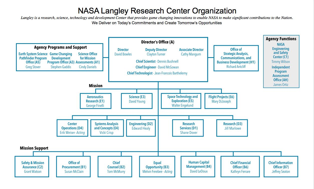 Langley Research Center Organizational Chart, Oct. 2015