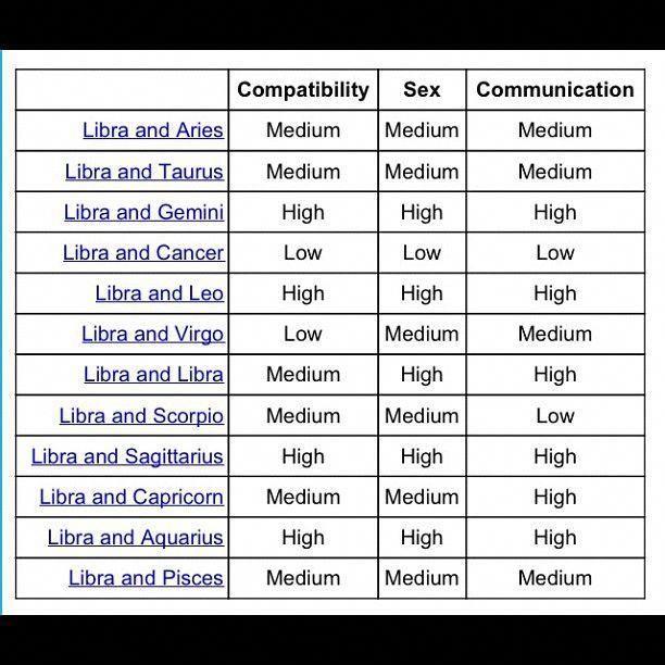 xstrology libra compatibility