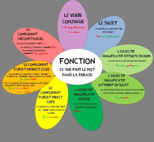 fonction du mot dans la phrase in 2018 citation pinterest learning french montessori and. Black Bedroom Furniture Sets. Home Design Ideas