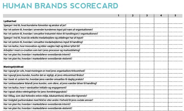 Human Brands score-card