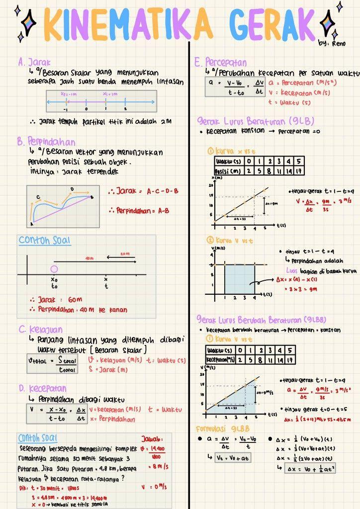 Pin Oleh Faa Di S T U D Y Matematika Kelas 8 Panduan Belajar Pelajaran Matematika