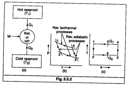 Reversed Carnot Cycle Help For Laws Of Thermodynamics Transtutors Thermodynamics Studying Math Petroleum Engineering