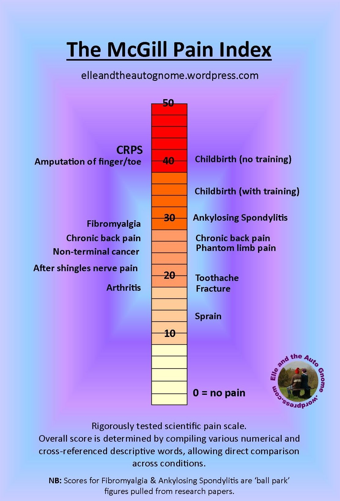 Ankylosing Spondylitis On The Mcgill Pain Scale