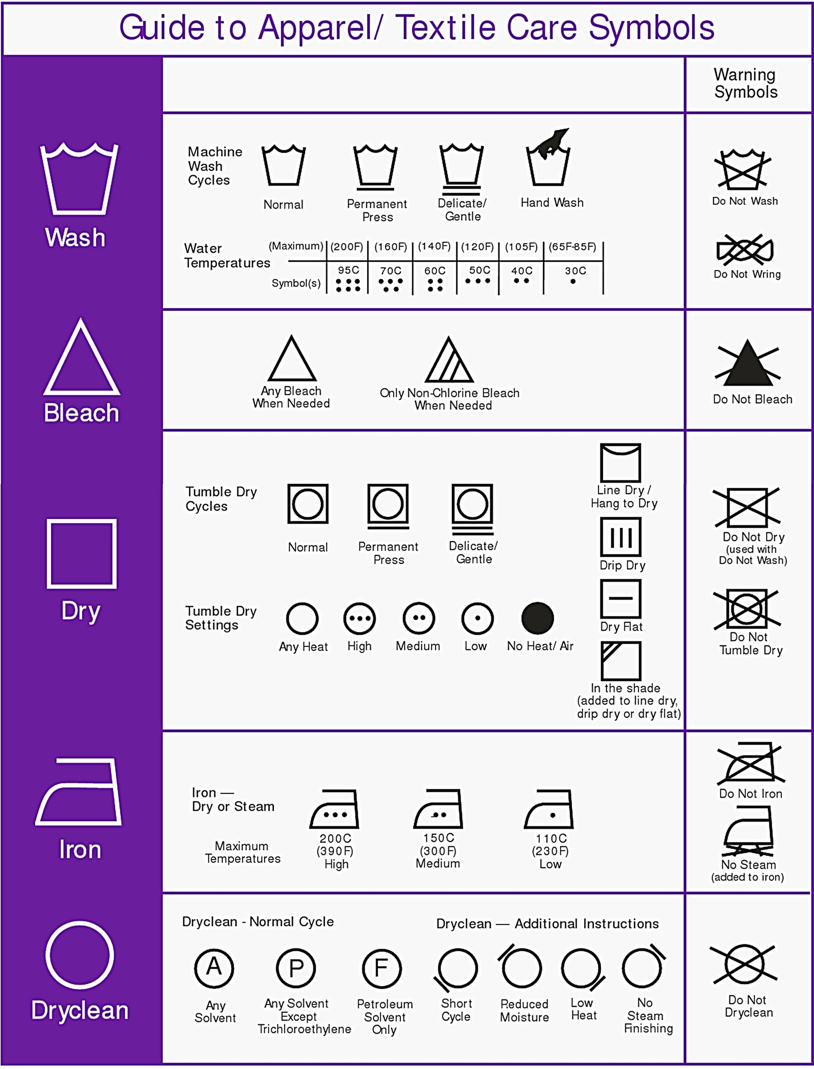 Cracking The Code : Learn The Laundry Care Symbols In 5