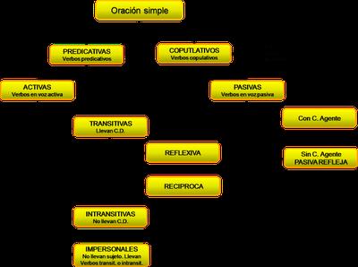 Trabajar El Mapa Conceptual De La Oración Simple Cómo