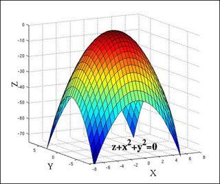 A graph of a 3D mathematical shape  | Mathematics | Calculus