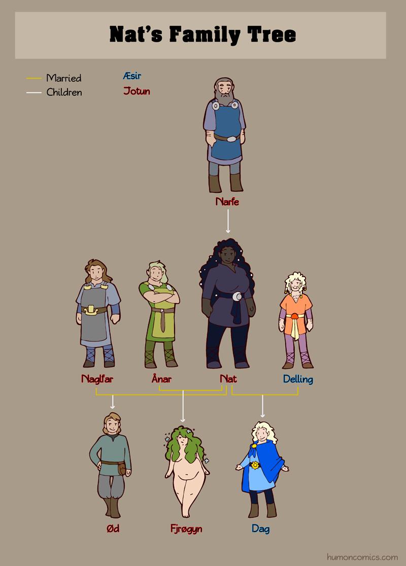 norse gods family tree pdf