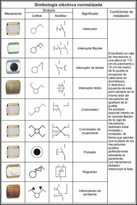 Símbolos de los planos de electricidad de una casa01 | Símbolos ...