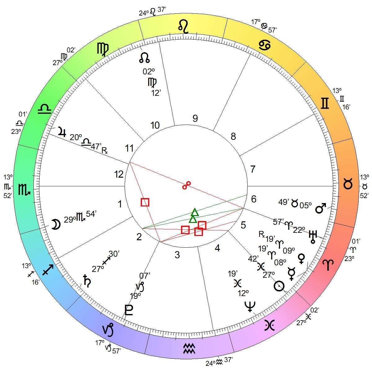 Astrological wheel zodiac pinterest zodiac astrological wheel free astrology charthoroscope geenschuldenfo Images