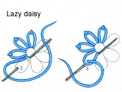 Knitting Stitches Daisy Stitch : Lazy daisy stitch   used to create a flower Pull needle though to front at 1....