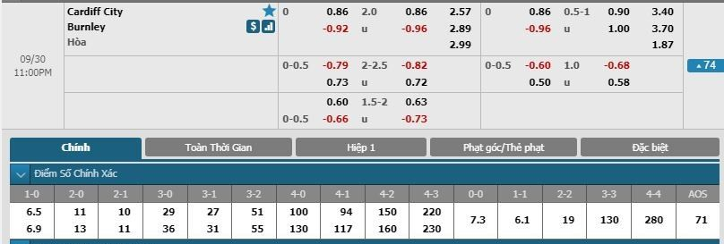 Nhận định Cardiff City vs Burnley 22h00 ngày 30/9 Ngoại hạng Anh - open source spreadsheet