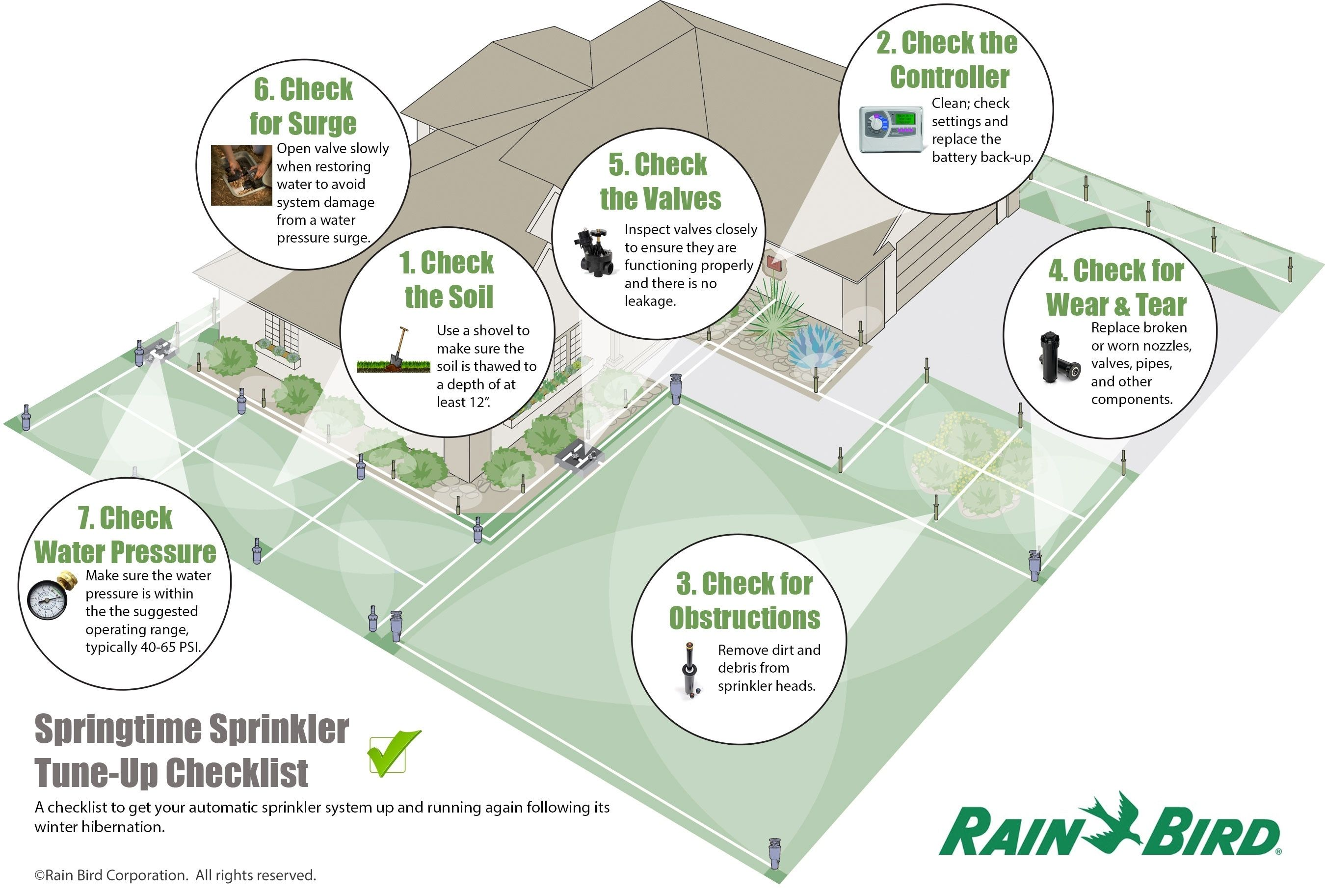 The 12 Best Lawn Sprinkler System Design Layout Cn12ko