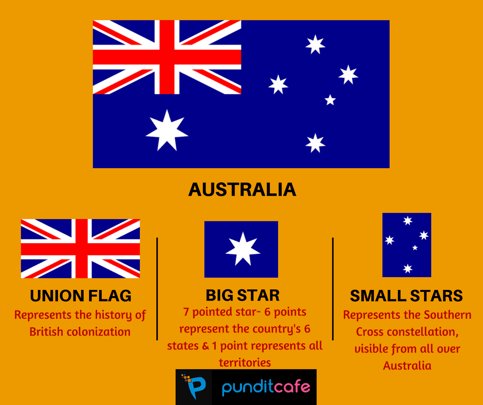 Fun With Flags What Do Flags Stand For Significance Meaning With Images Flag General Knowledge Facts Flags Of The World