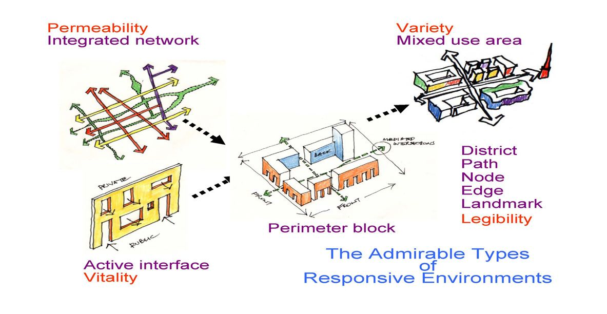 responsive environment urban design pdf