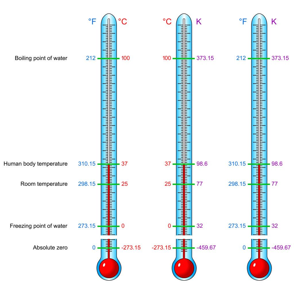 Temperature Scales Fahrenheit Celsius And Kelvin