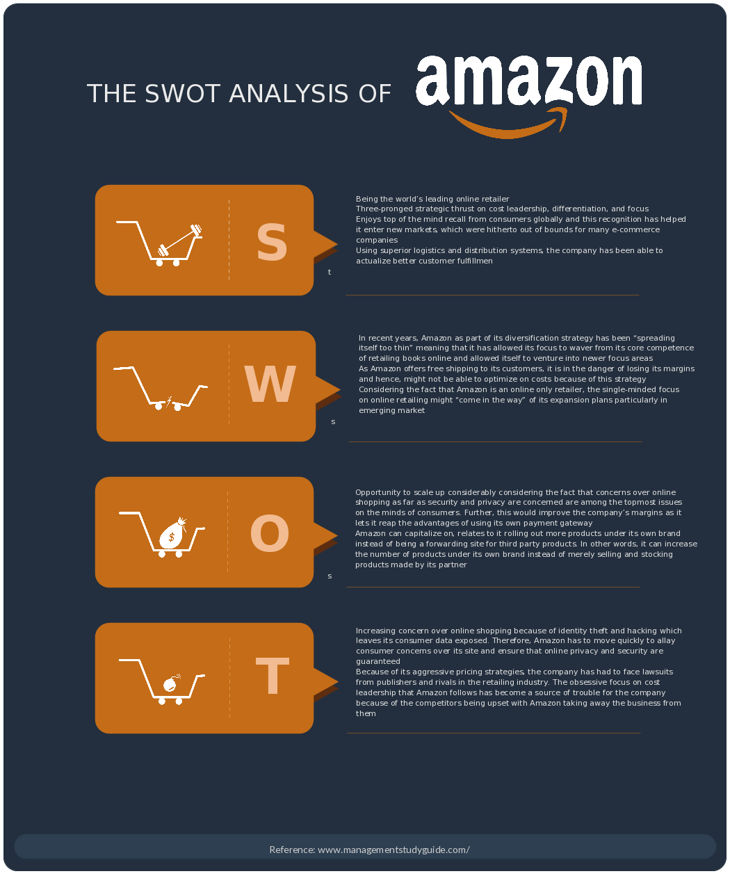 Swot Analysis Diagram Of Amazon Learn About The Strengths