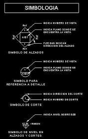 Resultado de imagen de simbologia de planos for Simbologia en planos arquitectonicos