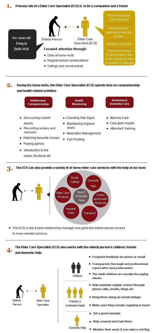 How Home Health Care Works Epoch Elder Care Elderly Care Tips