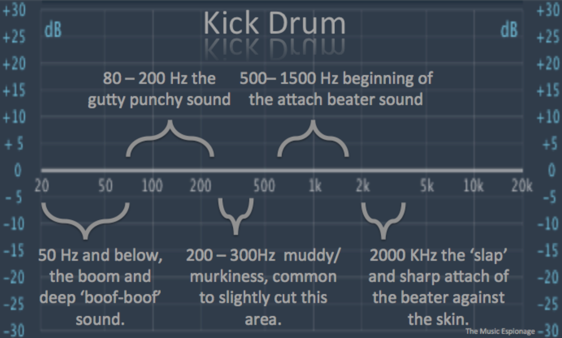 eq settings guide An awesome guide to guitar mixing by björgvin benediktsson 1 jun 2010 which sean vincent has already done in the beginner's guide to compression slap the same eq on the other track and move the eq settings around just a little bit.