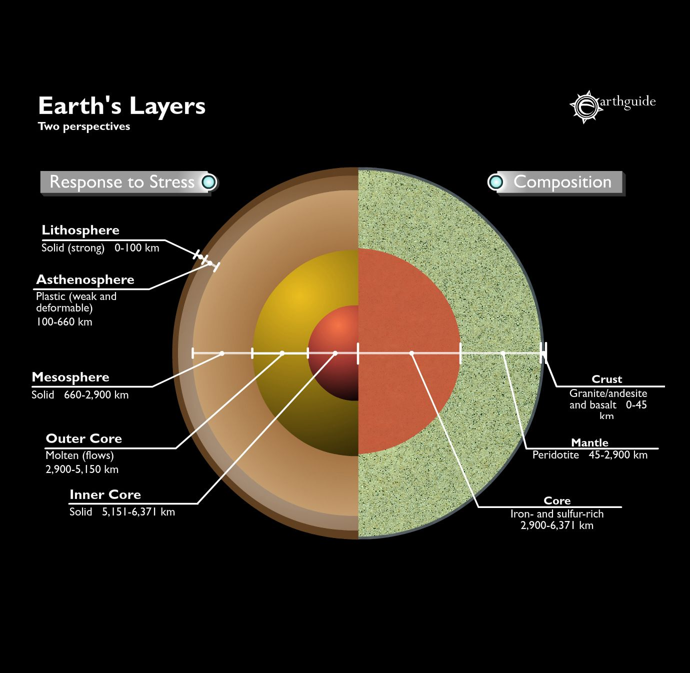 Mechanical Layers Of Earth Side By Side Comparison Of Composition Vs Mechanical Properties This Diagram Goes With Lecture 3 On Earth Layers Diagram Earth