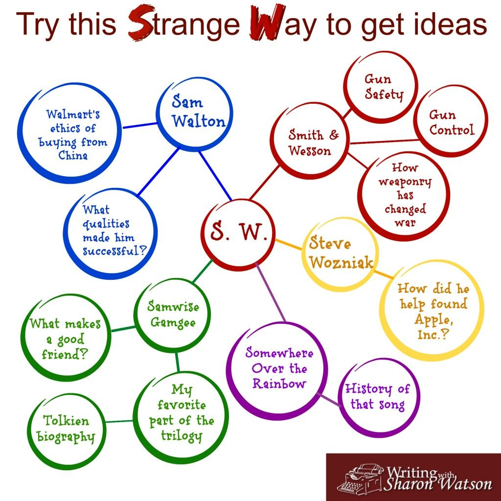 A Strange Way To Get Ideas For Essays