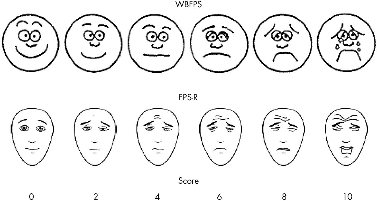 Pain Scales For Assessing Pain Intensity. Pinned by