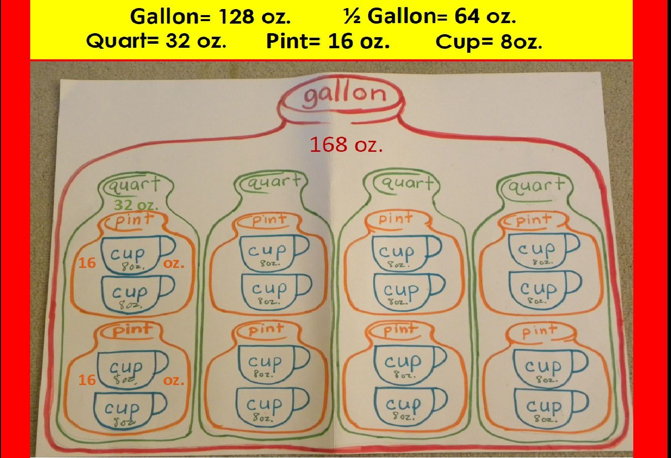 Free Anchor Chart For Liquid Measurement Gallon 1 2