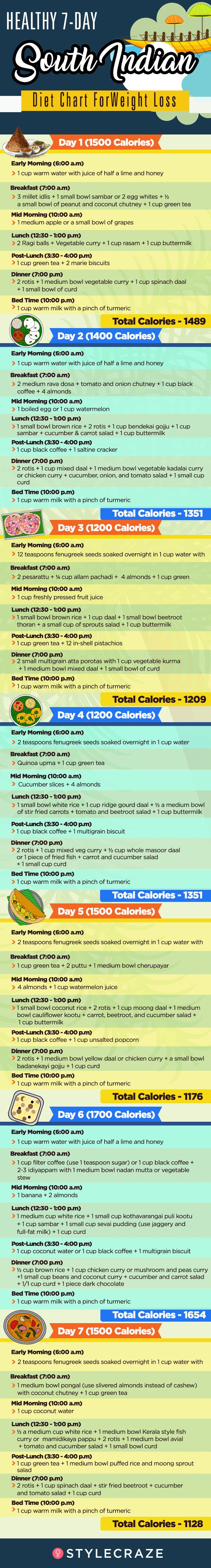 Diet routine for weight loss india