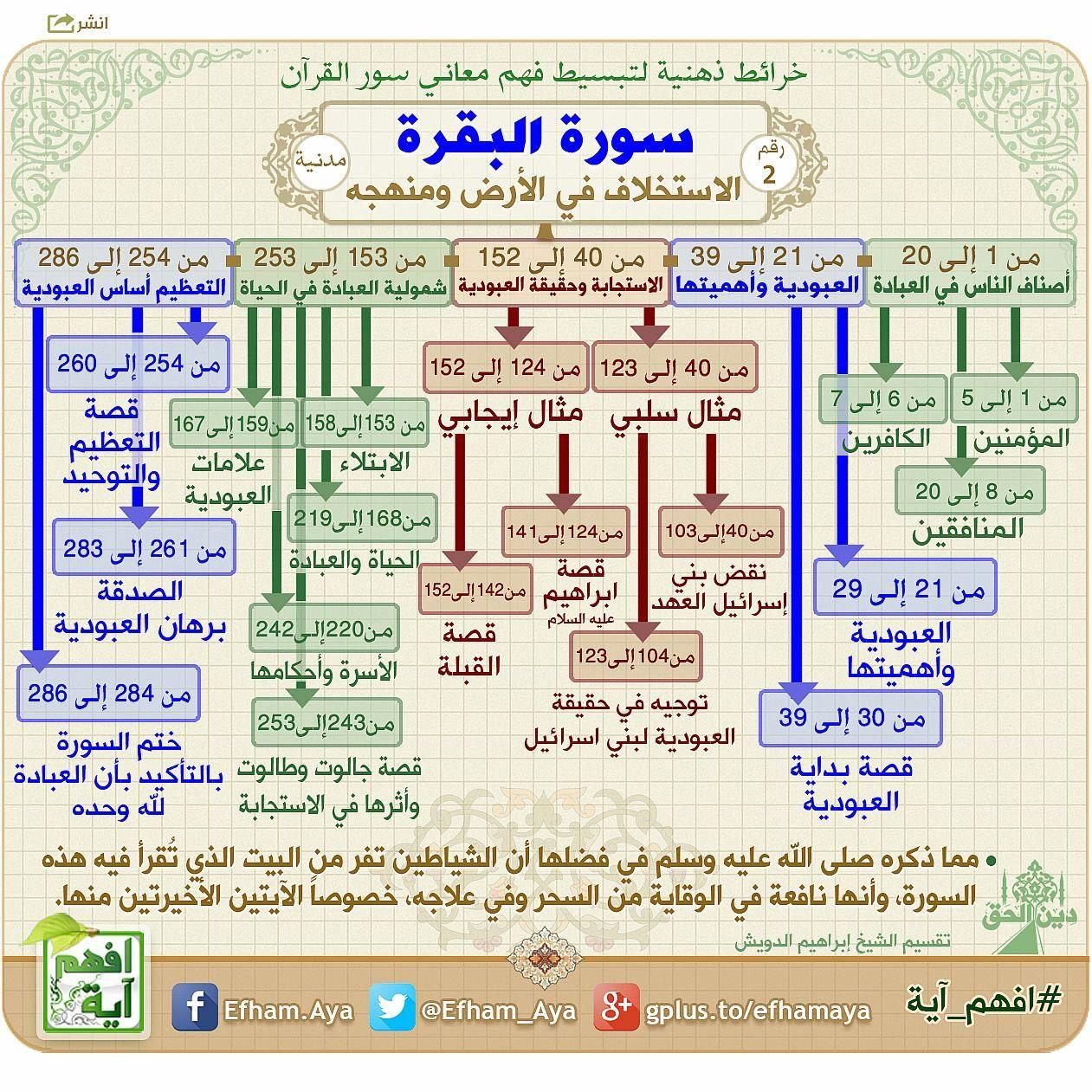 خرائط ذهنية سورة البقرة Quran Tafseer Quran Book Learn Quran