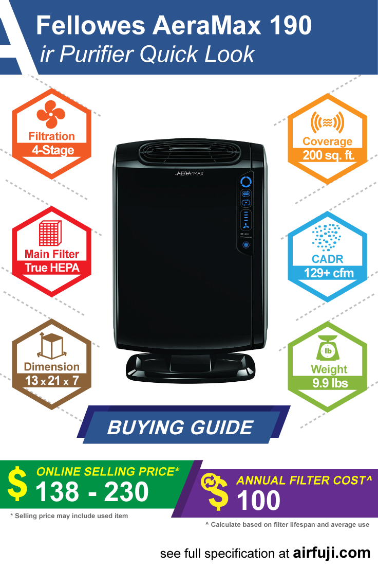Fellowes AeraMax 190 Air Purifier Quick Review (With