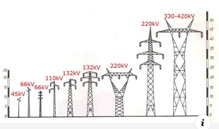 How To Identify Different High Tension Powerlines
