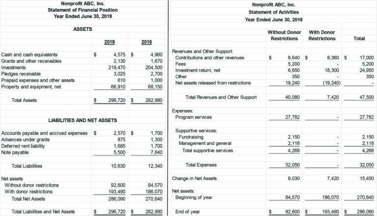 15 Splendid Non Profit Balance Sheet Template That Will Wow You Balance Sheet Template Balance Sheet Bookkeeping Templates
