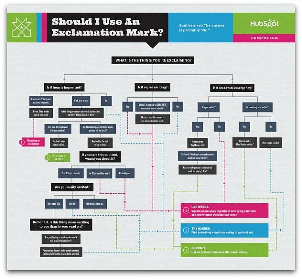 Should you use an #exclamation mark? You probably shouldn\u0027t, but - what is a flowchart