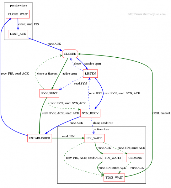 Tcp State Transition Diagram Diagram Pinterest State Diagram