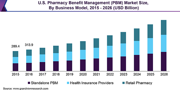 U S Pharmacy Benefit Management Market Worth 744 6 Billion By 2026 Grand View Rese Health Insurance Companies