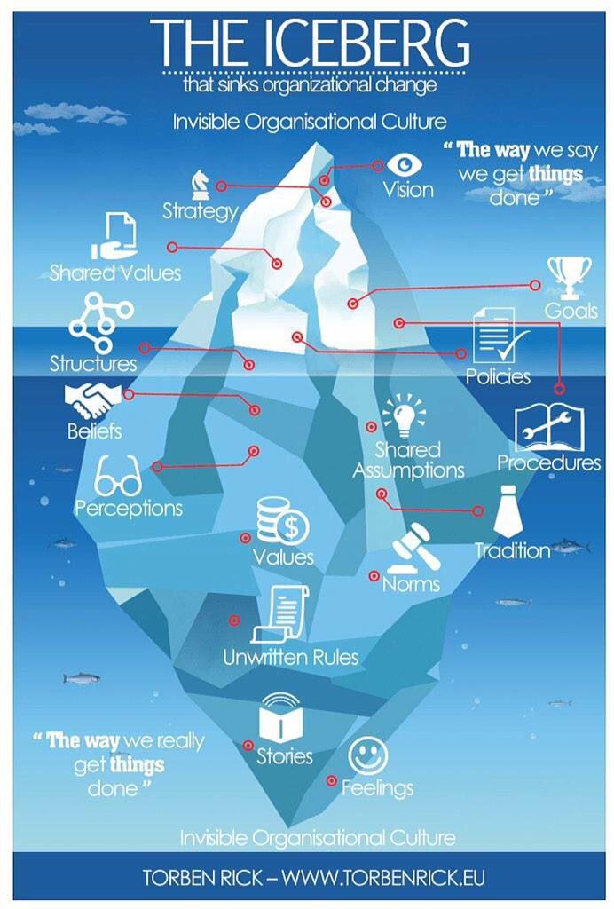 Where Change Needs To Happen Lederskap Produktivitet Og Motivasjon