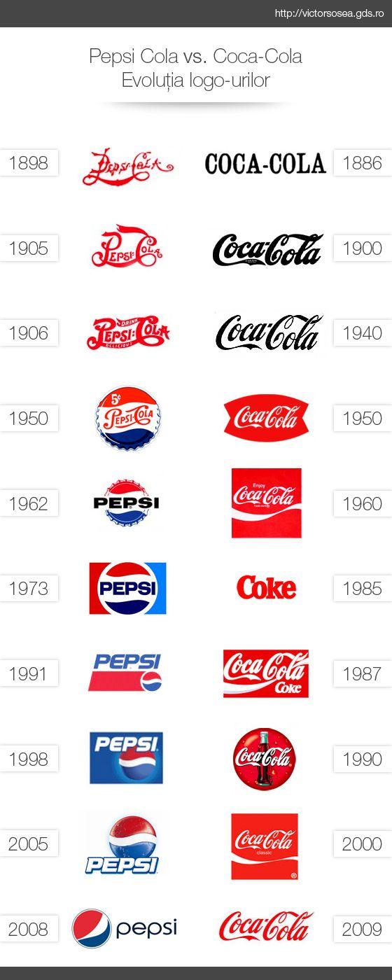 Coca Cola Vs Pepsi Logo Both Logos Have Gone Through A Series Of