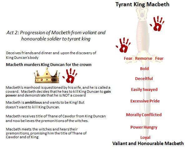 macbeth character analysis worksheet - Google Search | High School ...