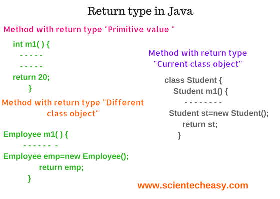 Return type in Java with Examples and programs | Basic to