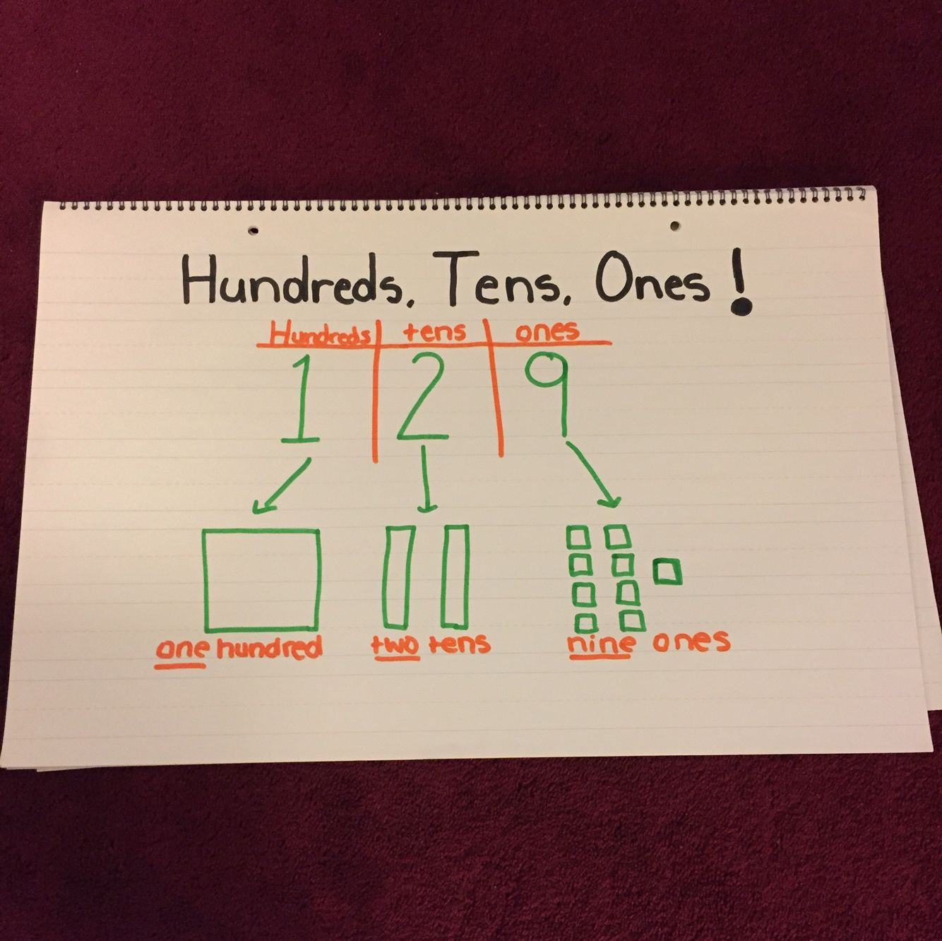 Hundreds, Tens, Ones Place Value Anchor Chart! Breaks Down
