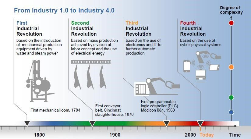 Industry 10 to Industry 40 Business \ Marketing Analysis Tools - copy business blueprint for manufacturing