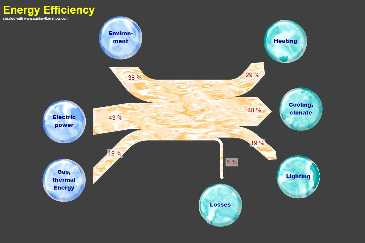 Sankey diagram producers vs consumers sankey diagrams sankey diagram producers vs consumers pooptronica Image collections